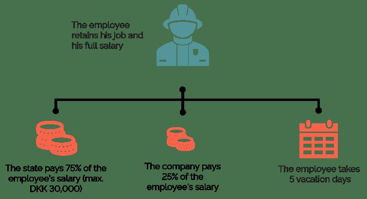 Employee salary figur_updated-1