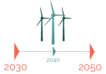 This infographic shows that Denmark will reduce greenhouse non quota gas emissions with 39% in 2030 compared to 2005.