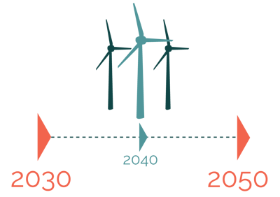 This infographic shows that Denmark will reduce greenhouse non-quota gas emissions with 39 % in 2030 compared to 2005 and be independent of coal, oil and gas by 2050.