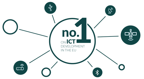 This infographic shows that Greater Copenhagen is no. 1 on ICT development in the EU by 2017